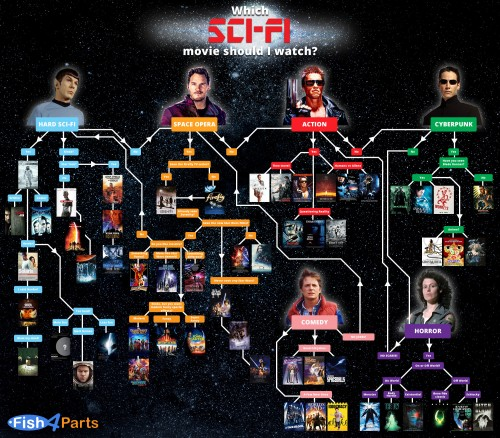 Which-Sci-Fi-to-watch-flow-chart.jpg