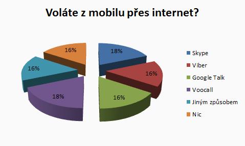 Grafk s výsledky; skype a voocall 18% + viber, google talk, nic nebo jiný způsob 16%