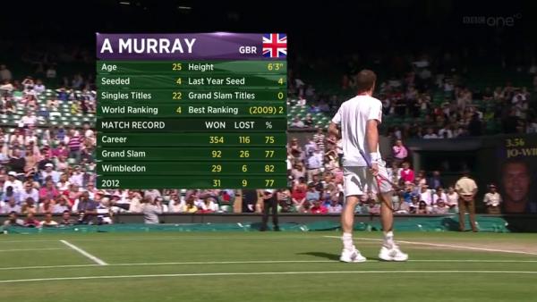 Re: Wimbledon 2012